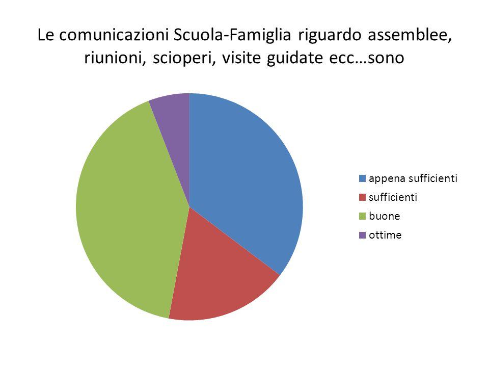 Le comunicazioni Scuola-Famiglia riguardo assemblee, riunioni, scioperi, visite guidate ecc…sono