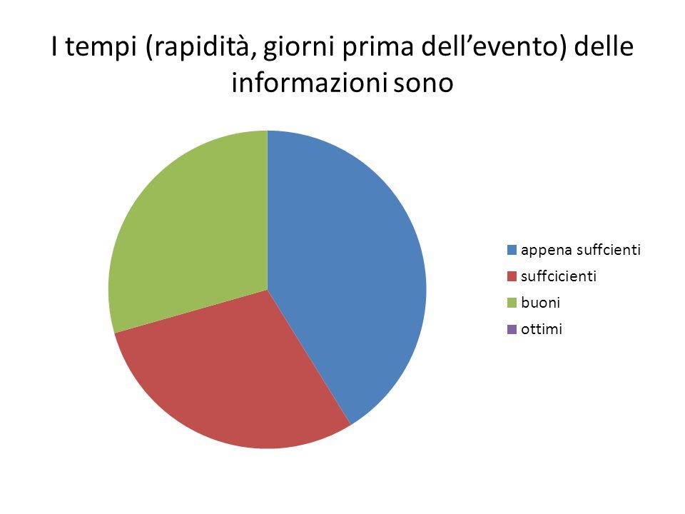 I tempi (rapidità, giorni prima dell'evento) delle informazioni sono