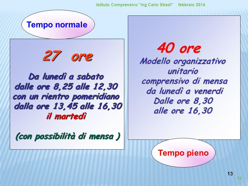 40 ore 27 ore Tempo normale Modello organizzativo unitario