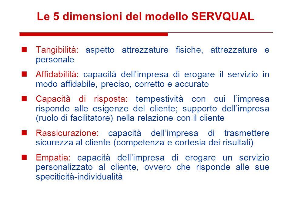 Le 5 dimensioni del modello SERVQUAL