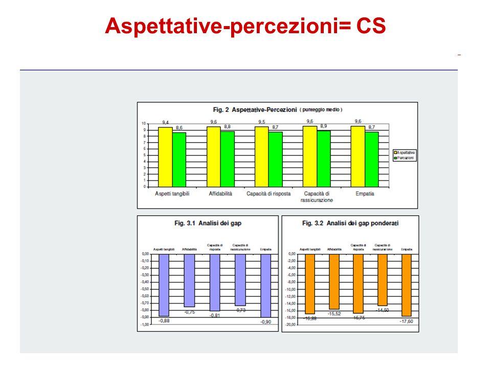 Aspettative-percezioni= CS