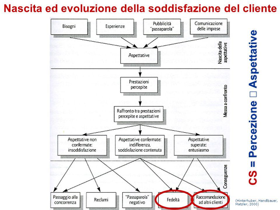 Nascita ed evoluzione della soddisfazione del cliente