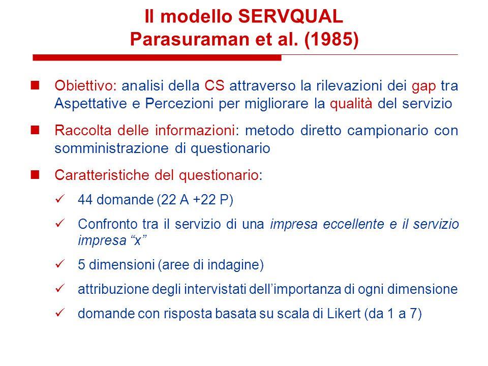 Il modello SERVQUAL Parasuraman et al. (1985)