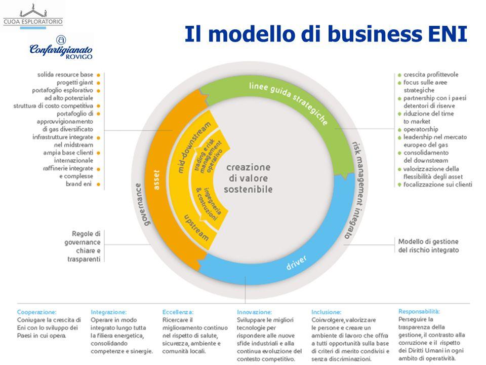 Il modello di business ENI