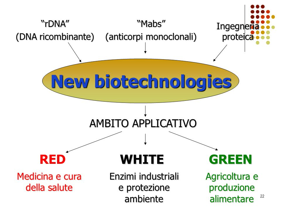 New biotechnologies RED WHITE GREEN AMBITO APPLICATIVO