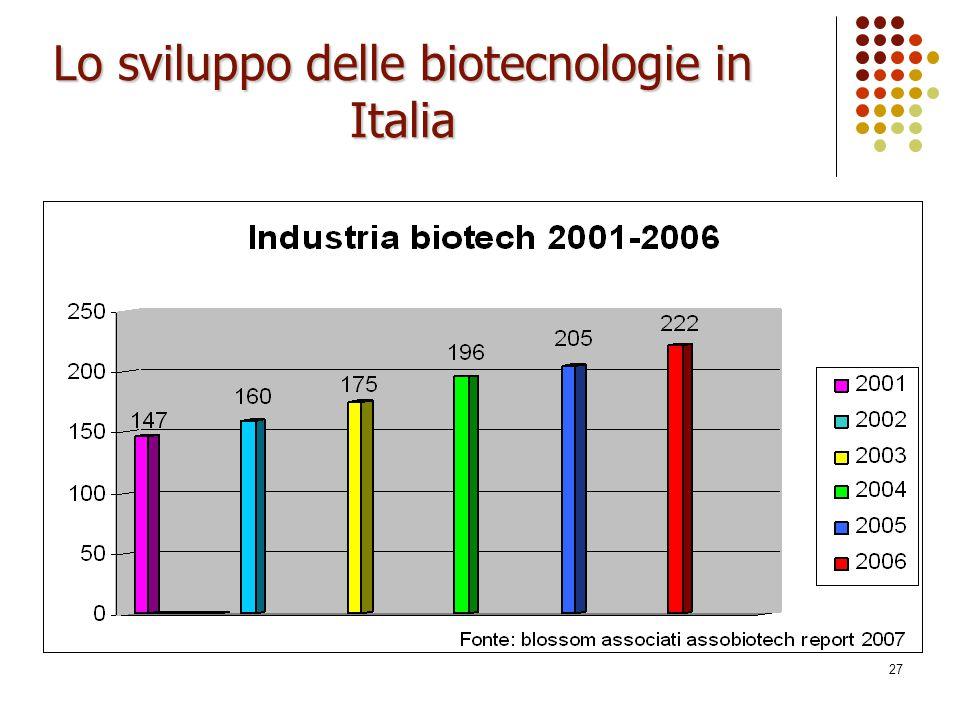Lo sviluppo delle biotecnologie in Italia