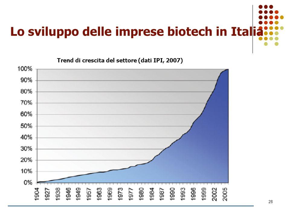 Lo sviluppo delle imprese biotech in Italia