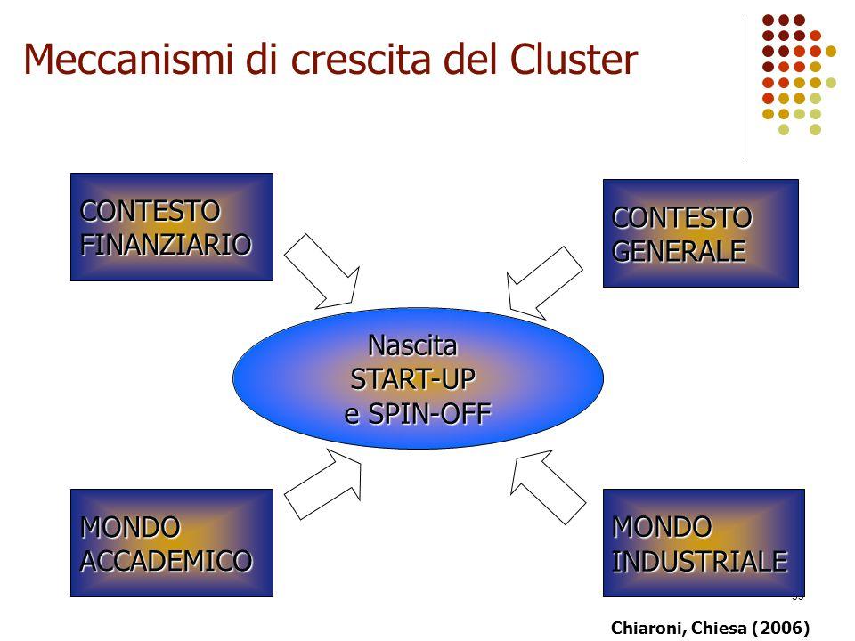 Meccanismi di crescita del Cluster