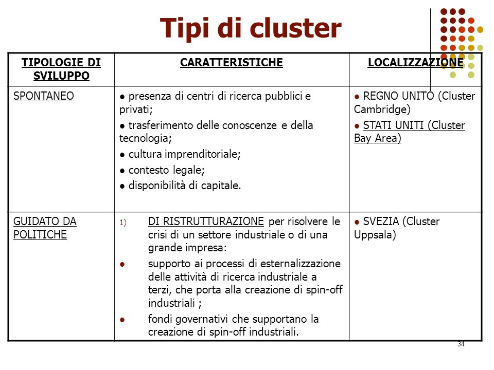 Tipi di cluster TIPOLOGIE DI SVILUPPO CARATTERISTICHE LOCALIZZAZIONE