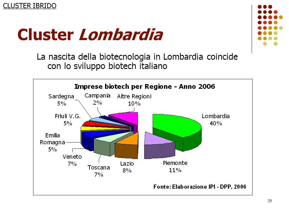 PRINCIPALI AVVENIMENTI: 1992: S. Raffaele Science Park (Milano)