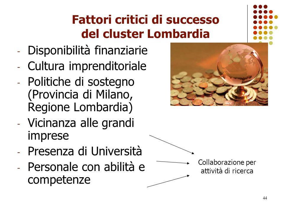 Fattori critici di successo del cluster Lombardia