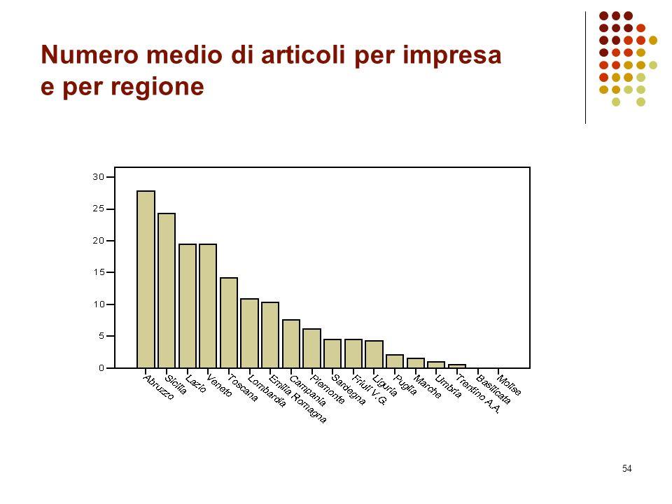 Numero medio di articoli per impresa e per regione