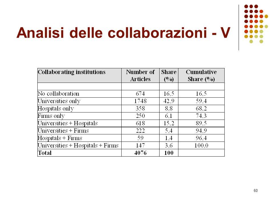 Analisi delle collaborazioni - V