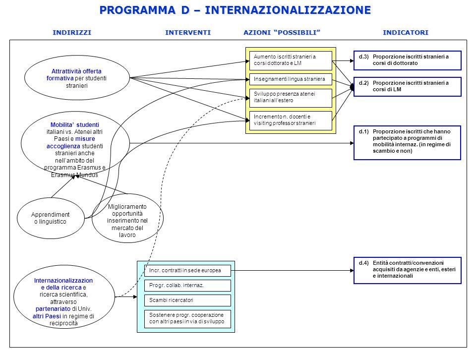 PROGRAMMA D – INTERNAZIONALIZZAZIONE INDIRIZZI