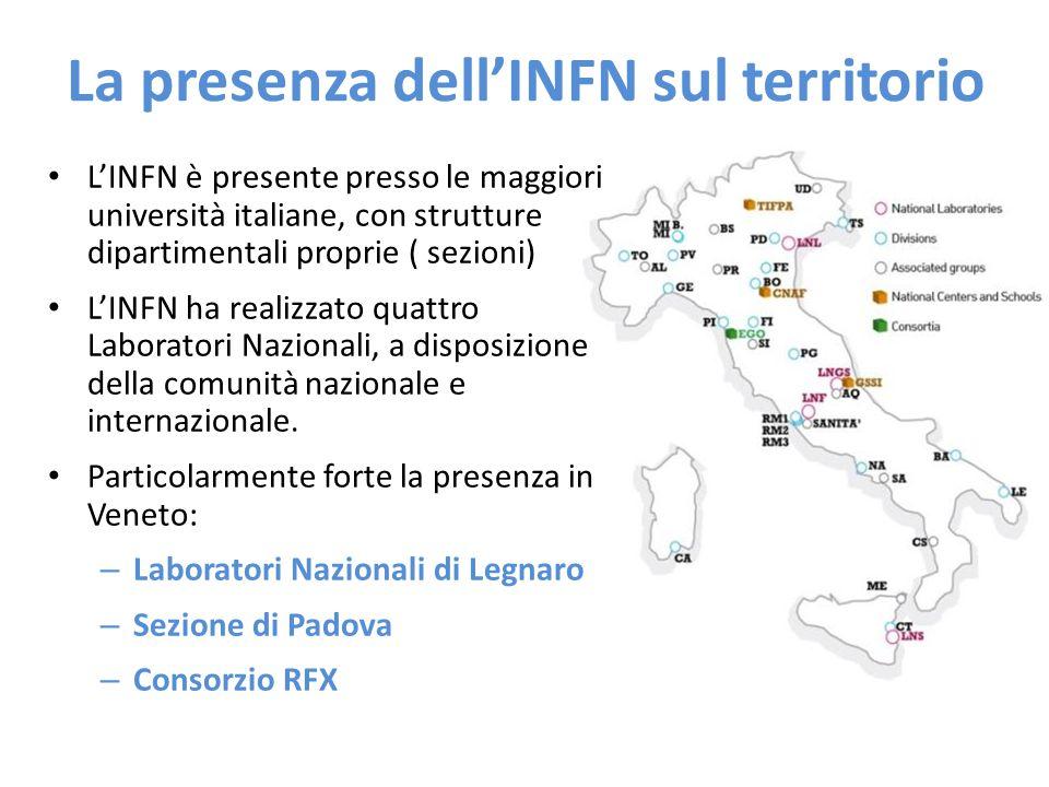 La presenza dell'INFN sul territorio