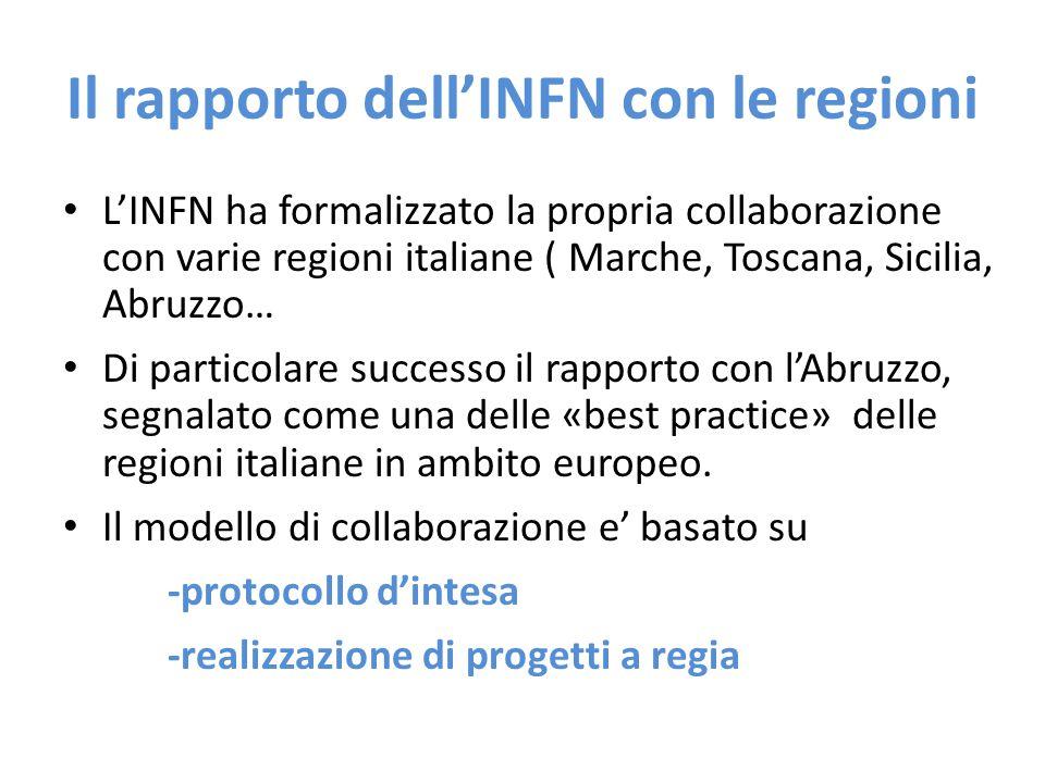 Il rapporto dell'INFN con le regioni