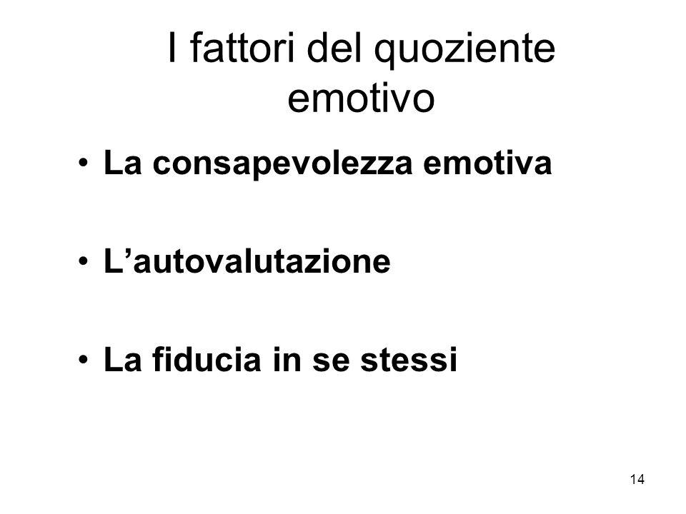I fattori del quoziente emotivo