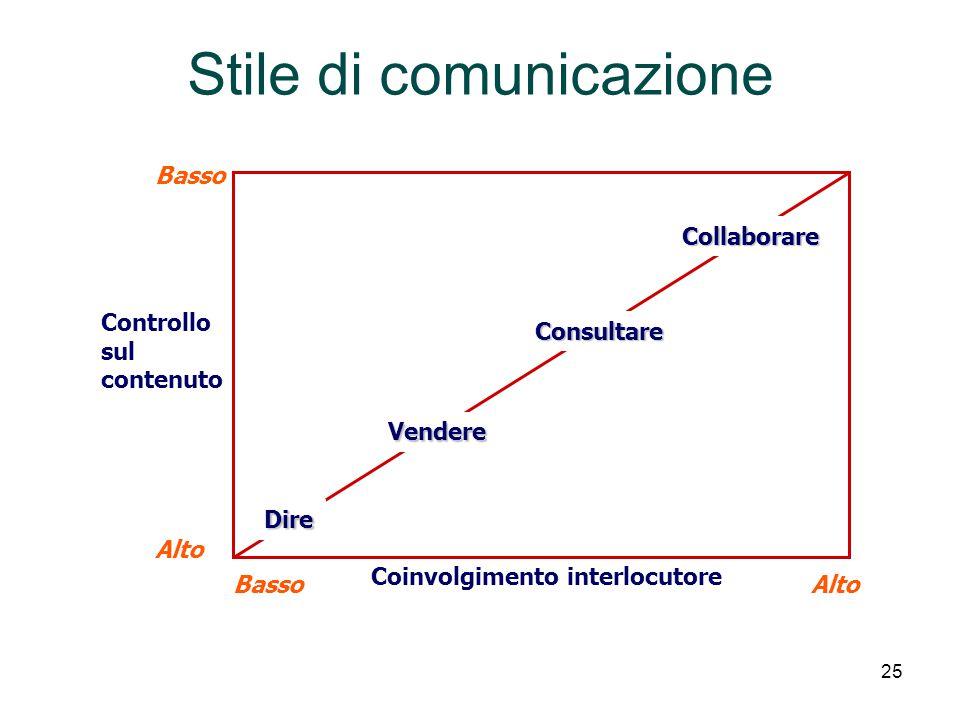 Stile di comunicazione