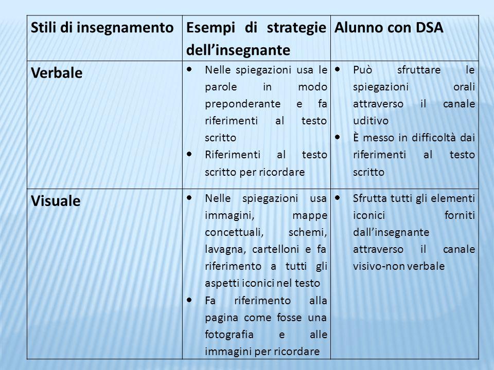 Esempi di strategie dell'insegnante Alunno con DSA Verbale
