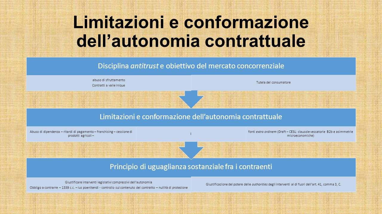Limitazioni e conformazione dell'autonomia contrattuale