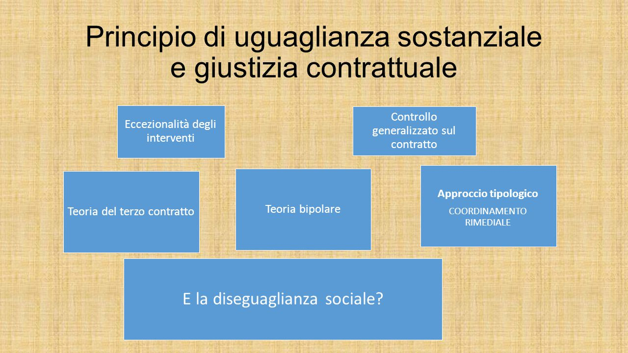 Principio di uguaglianza sostanziale e giustizia contrattuale