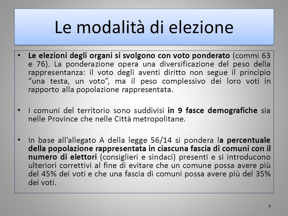 Le modalità di elezione