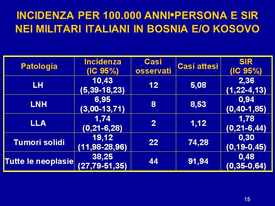INCIDENZA PER 100.000 ANNI•PERSONA E SIR NEI MILITARI ITALIANI IN BOSNIA E/O KOSOVO