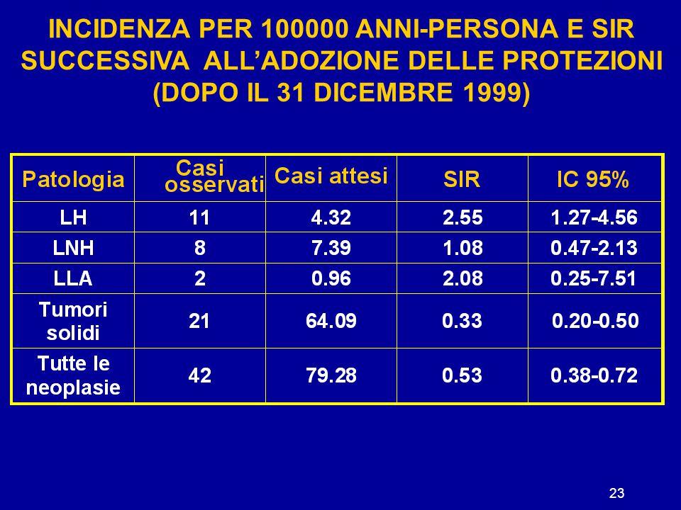 INCIDENZA PER 100000 ANNI-PERSONA E SIR SUCCESSIVA ALL'ADOZIONE DELLE PROTEZIONI (DOPO IL 31 DICEMBRE 1999)