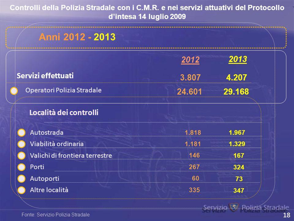 Anni 2012 - 2013 2012 2013 Servizi effettuati 3.807 4.207 24.601