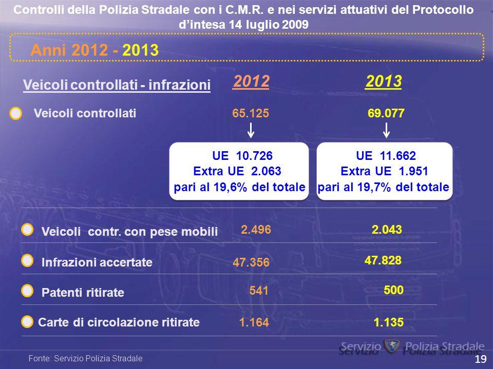Anni 2012 - 2013 2012 2013 Veicoli controllati - infrazioni