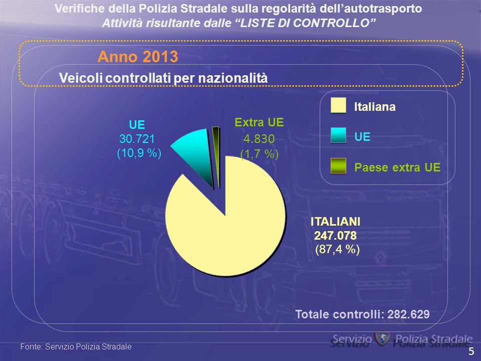 Anno 2013 Veicoli controllati per nazionalità
