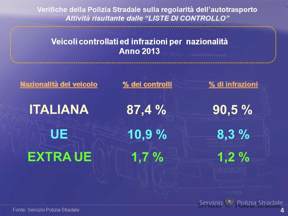ITALIANA 87,4 % 90,5 % UE 10,9 % 8,3 % EXTRA UE 1,7 % 1,2 %
