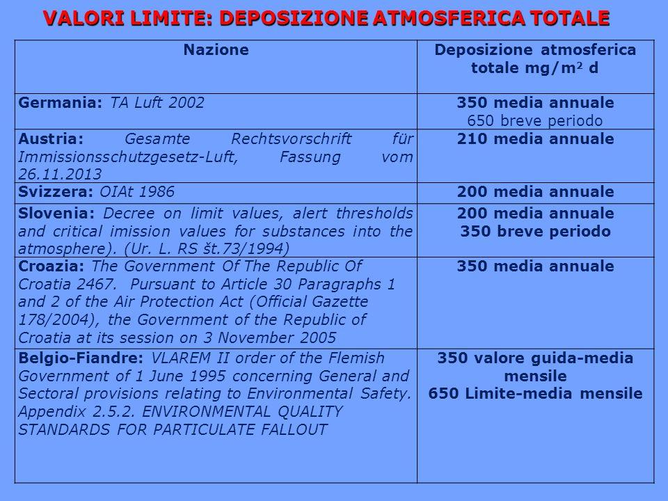 VALORI LIMITE: DEPOSIZIONE ATMOSFERICA TOTALE