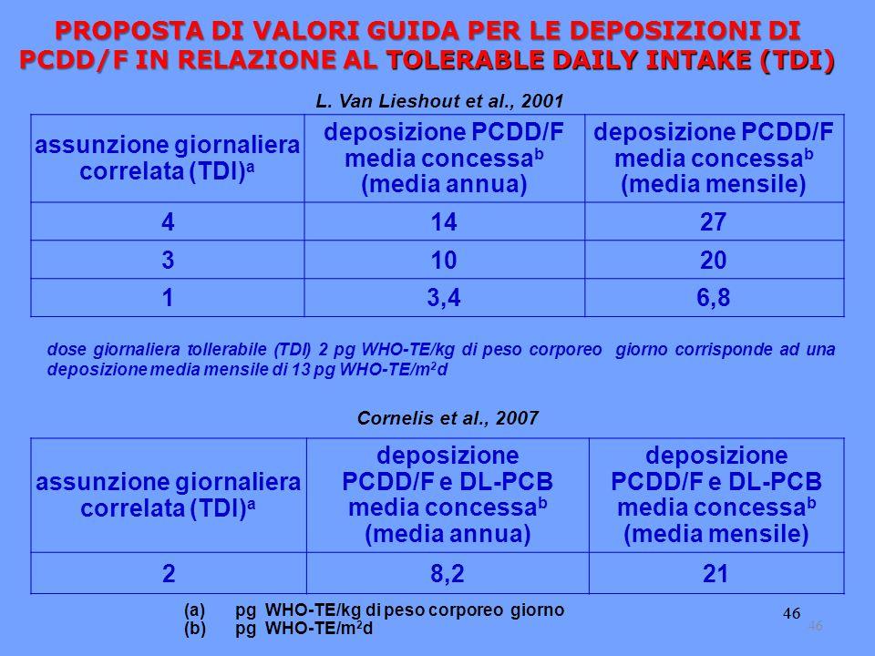assunzione giornaliera correlata (TDI)a deposizione PCDD/F