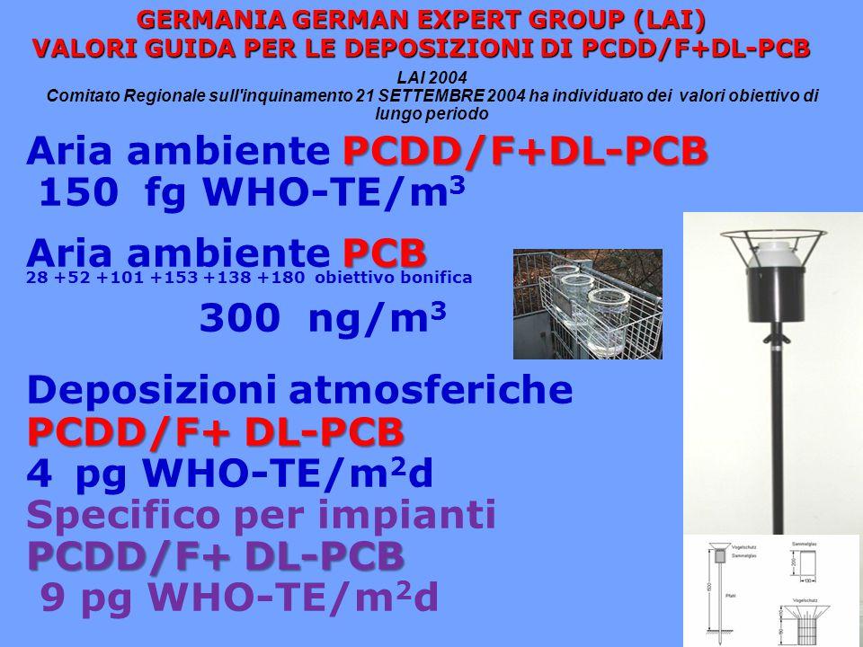 Aria ambiente PCDD/F+DL-PCB 150 fg WHO-TE/m3 Aria ambiente PCB