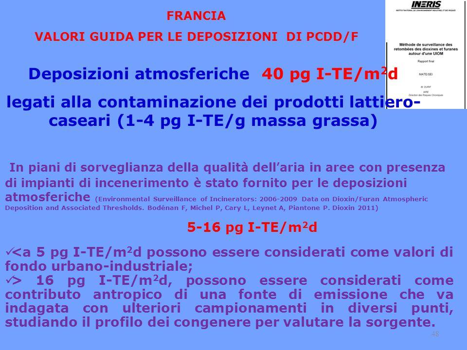 Deposizioni atmosferiche 40 pg I-TE/m2d