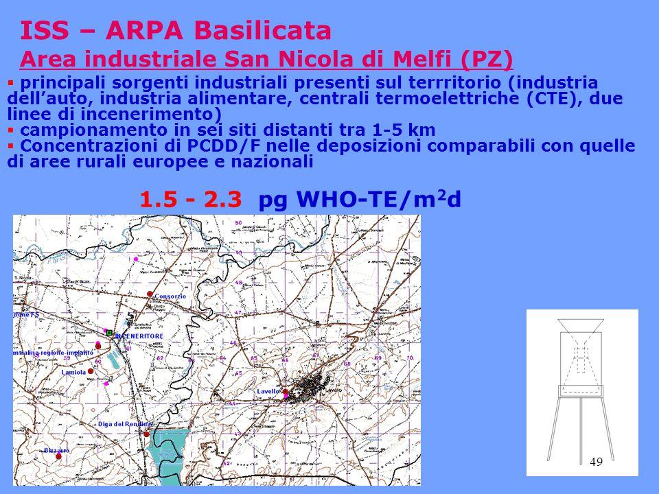 ISS – ARPA Basilicata Area industriale San Nicola di Melfi (PZ)