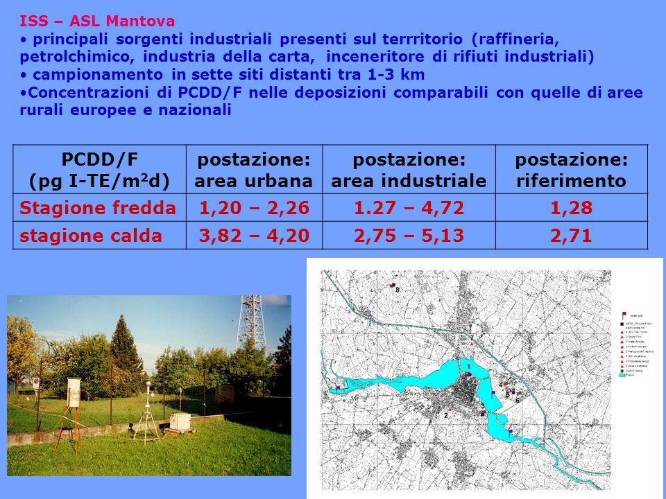 PCDD/F (pg I-TE/m2d) postazione: area urbana area industriale