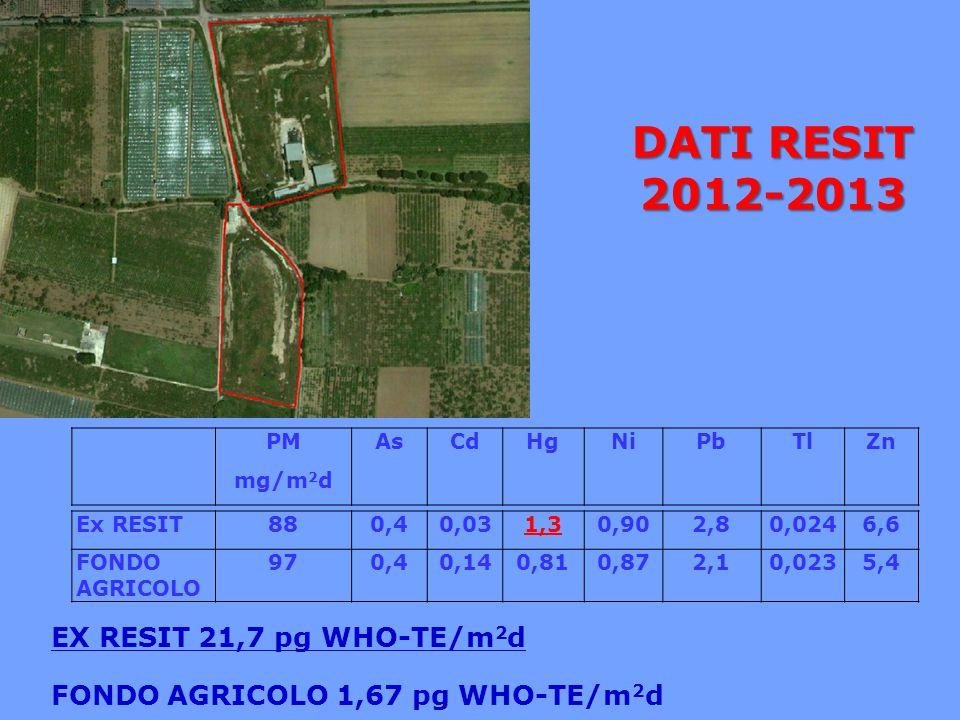 DATI RESIT 2012-2013 EX RESIT 21,7 pg WHO-TE/m2d