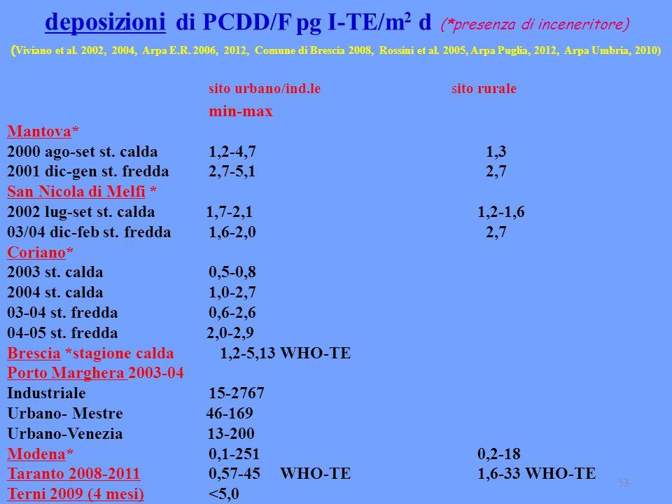 deposizioni di PCDD/F pg I-TE/m2 d (*presenza di inceneritore)