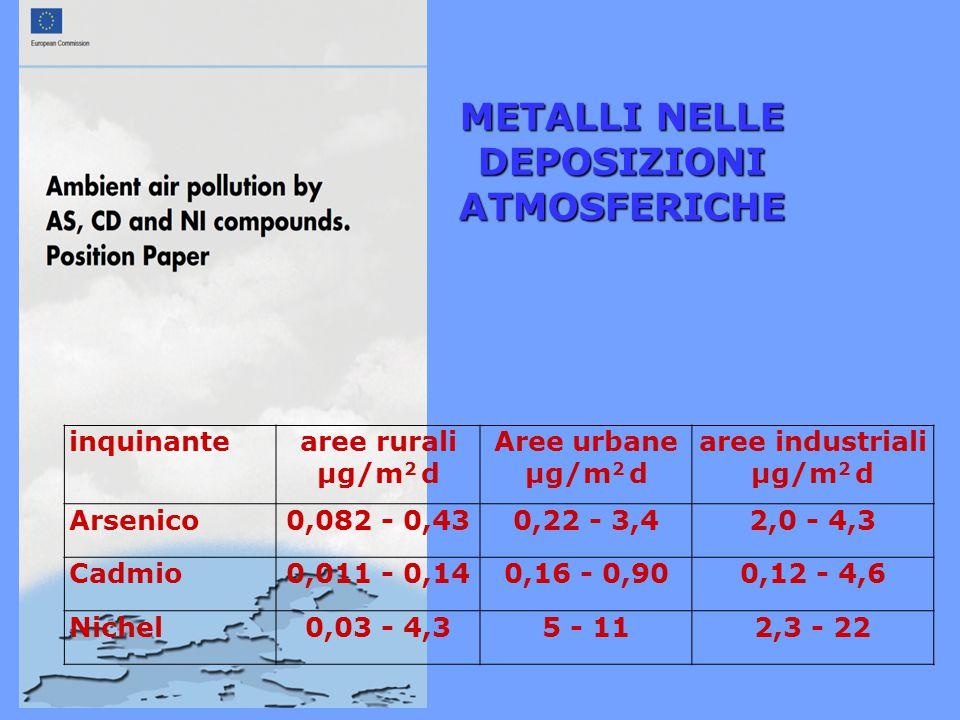 METALLI NELLE DEPOSIZIONI ATMOSFERICHE aree industriali μg/m2 d