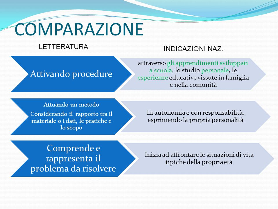 COMPARAZIONE Attivando procedure