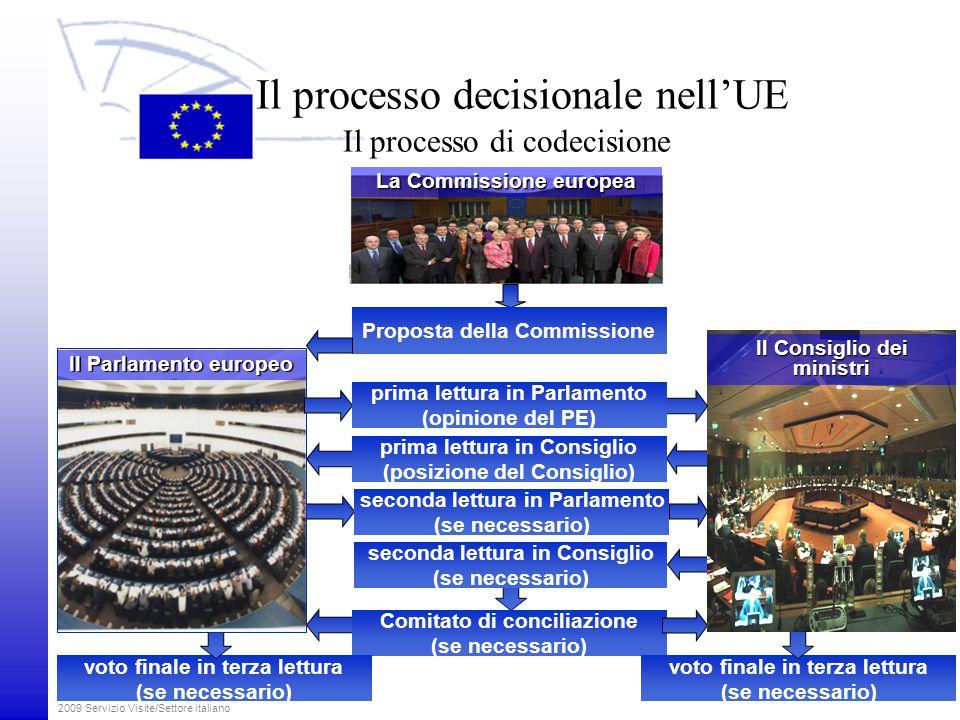 Il processo decisionale nell'UE Il processo di codecisione
