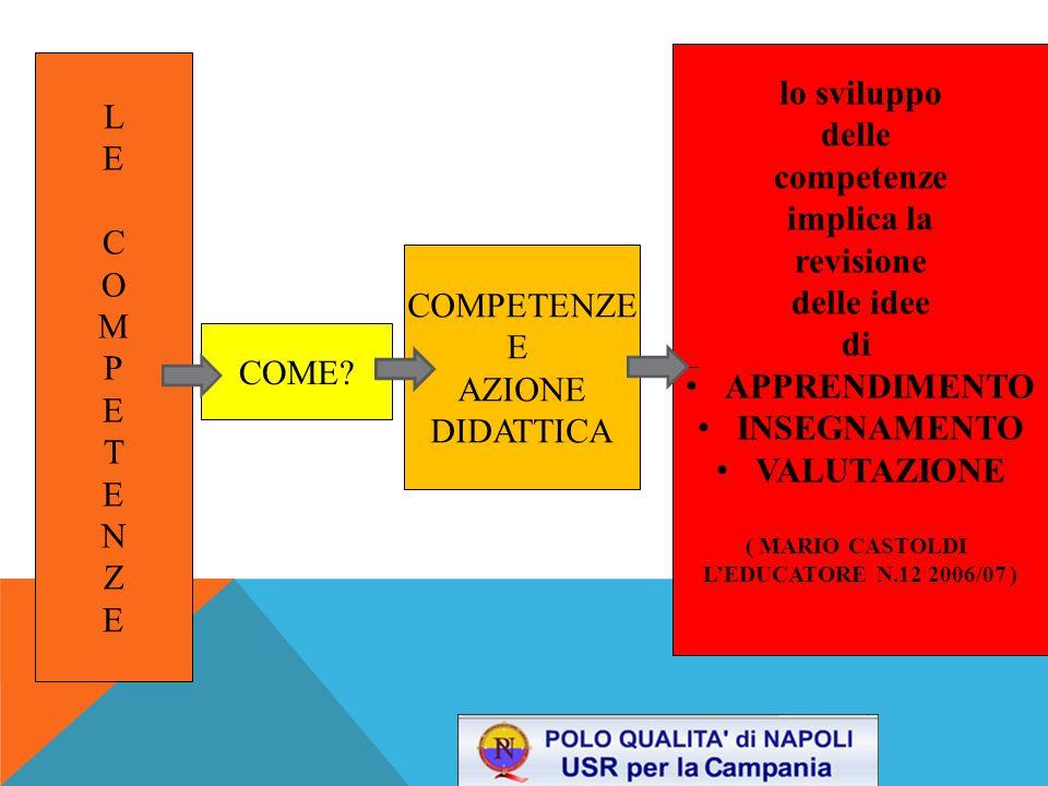 lo sviluppo L delle E competenze implica la C revisione O delle idee M