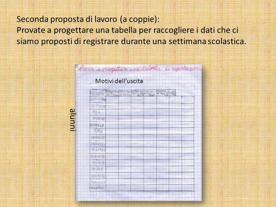 Seconda proposta di lavoro (a coppie): Provate a progettare una tabella per raccogliere i dati che ci siamo proposti di registrare durante una settimana scolastica.