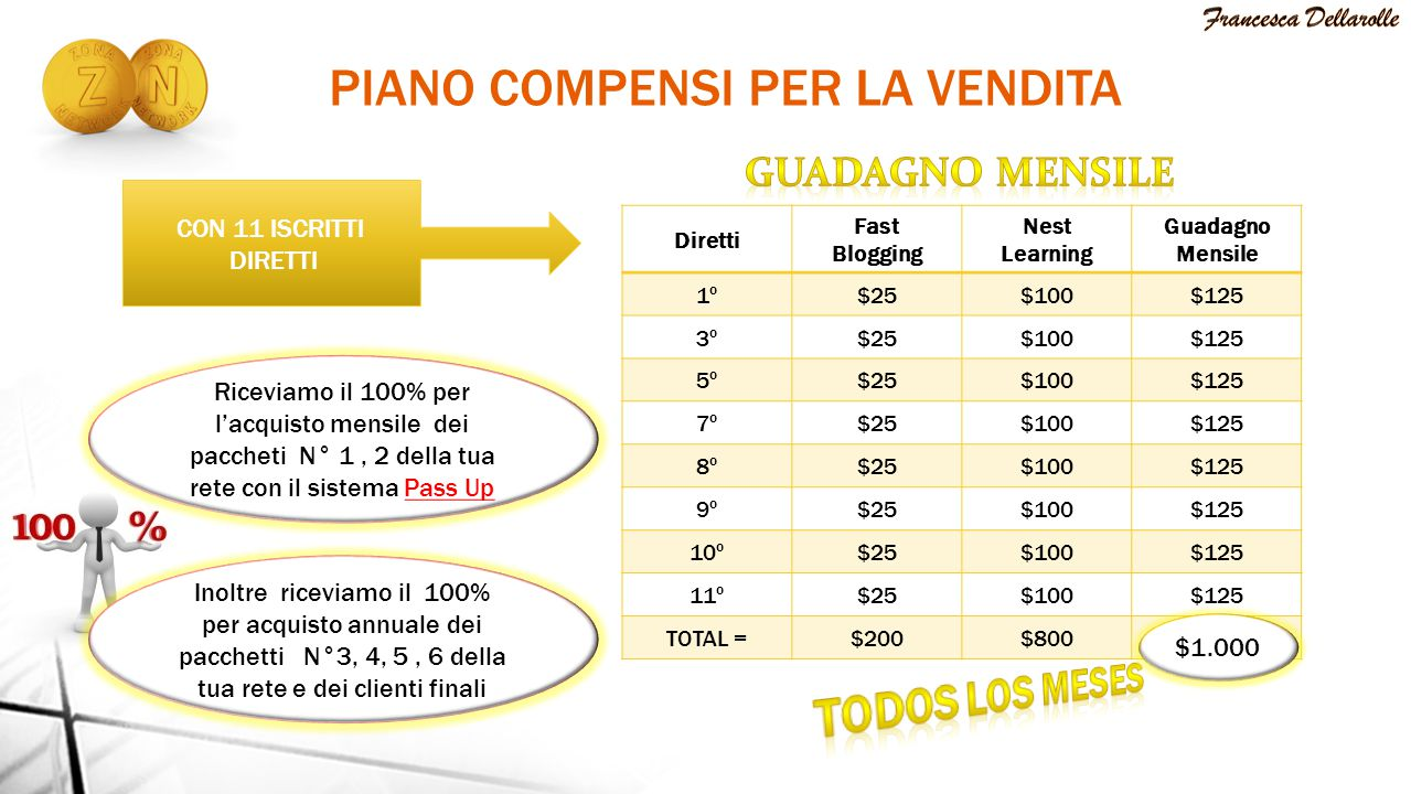 PIANO COMPENSI PER LA VENDITA