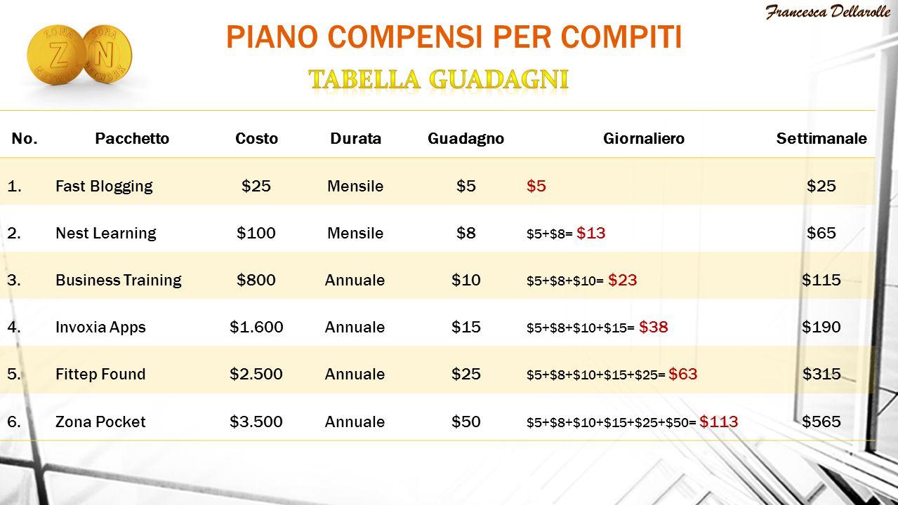 PIANO COMPENSI PER COMPITI