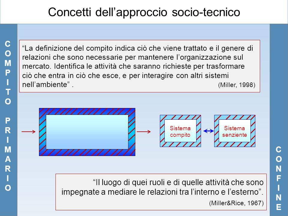 Concetti dell'approccio socio-tecnico