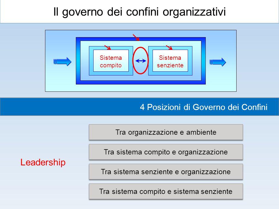 Il governo dei confini organizzativi