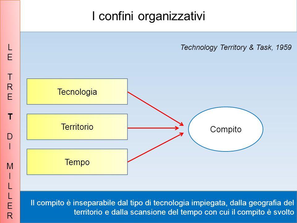 I confini organizzativi